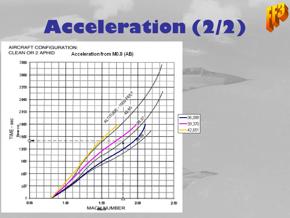 FF3 Acceleration (2/2)