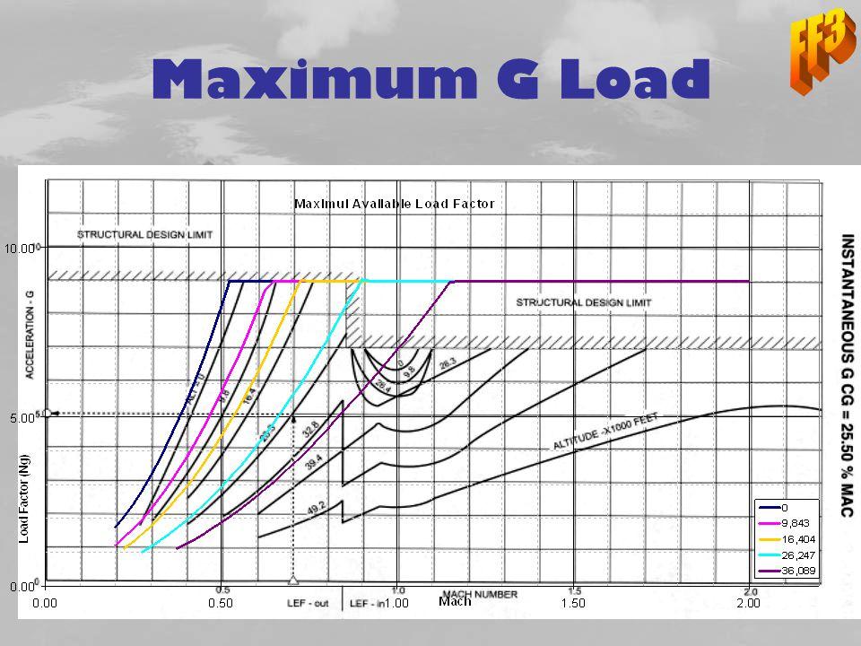 FF3 Maximum G Load