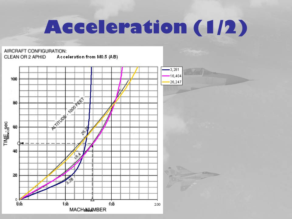 Acceleration (1/2)