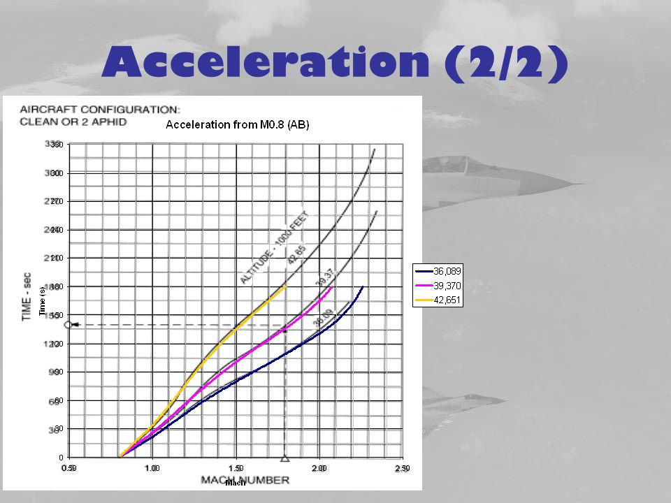 Acceleration (2/2)
