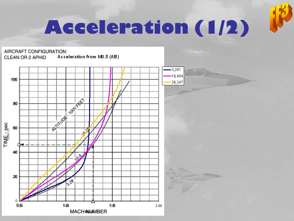 FF3 Acceleration (1/2)