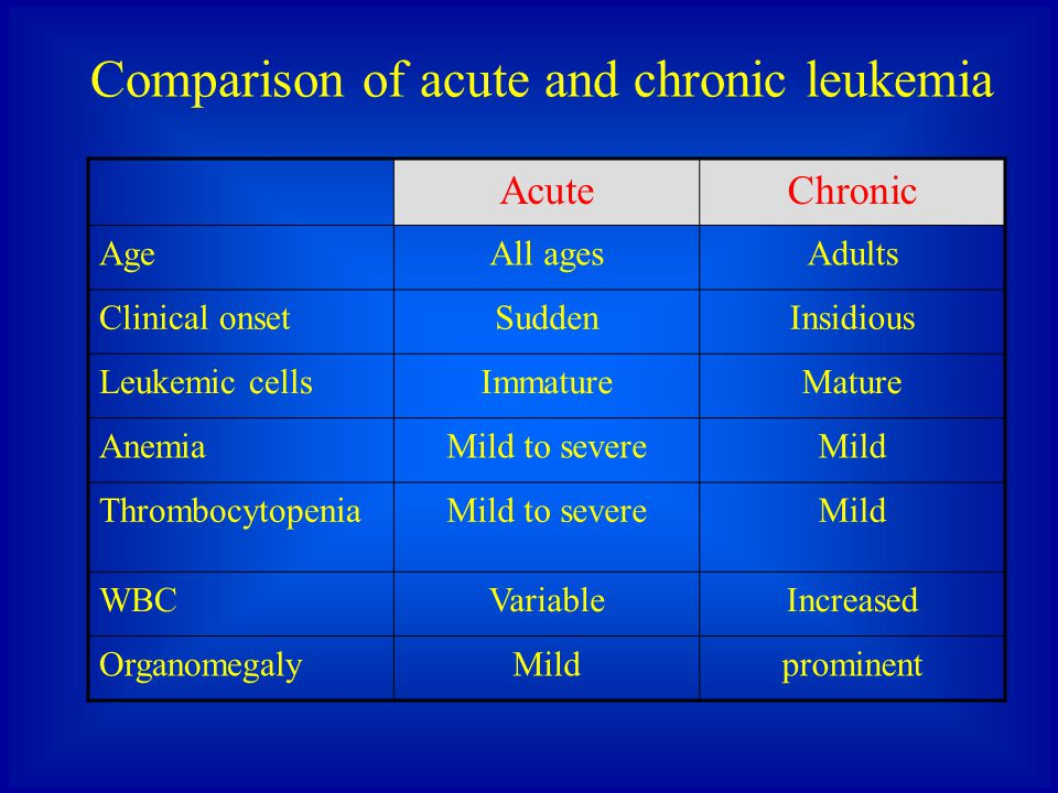 Comparison of acute and chronic leukemia