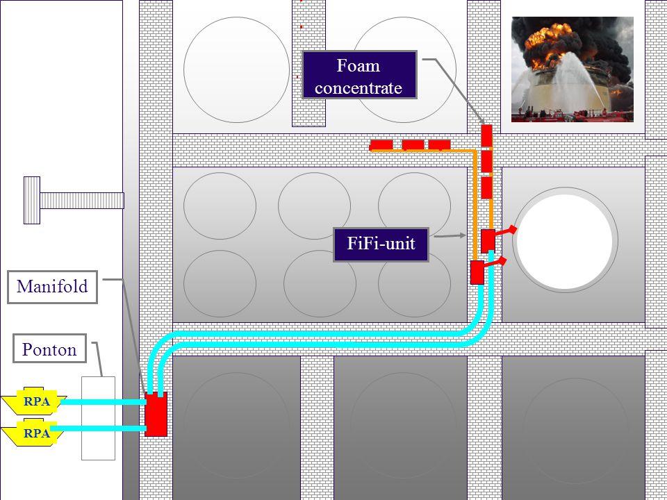Foam concentrate FiFi-unit Manifold Ponton RPA RPA