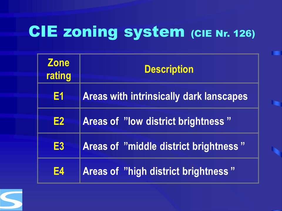 CIE zoning system (CIE Nr. 126)