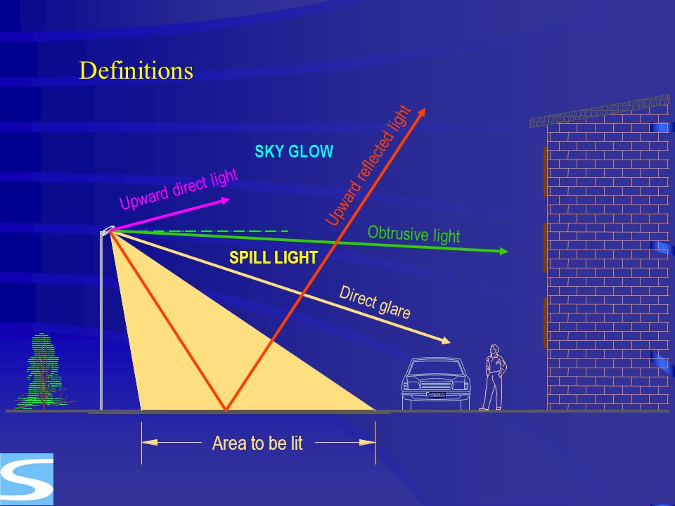 Definitions Area to be lit Upward reflected light SKY GLOW