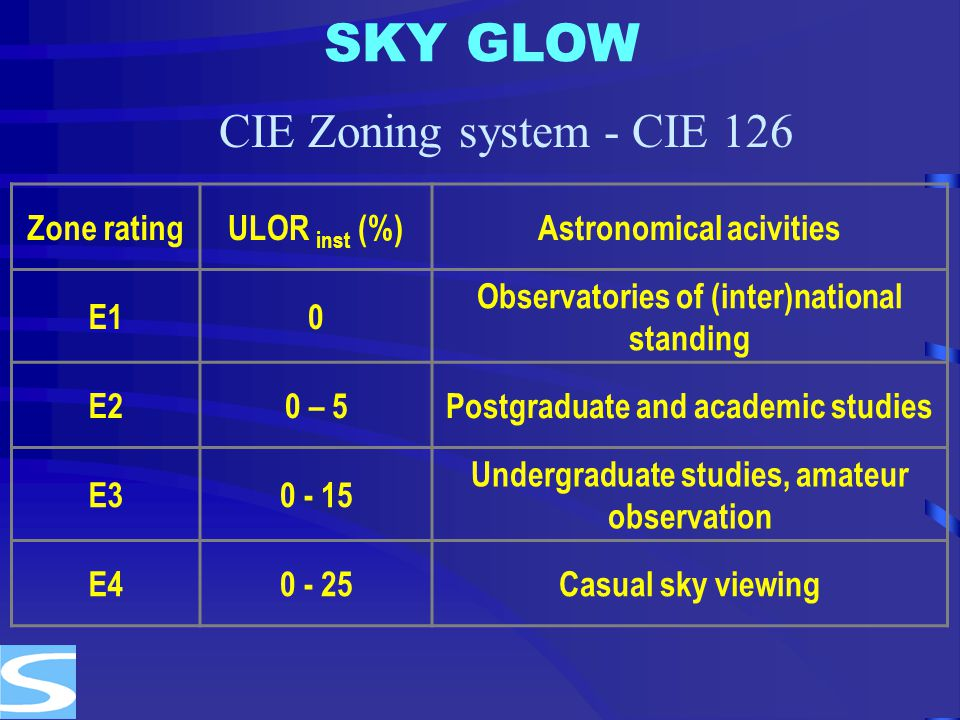 SKY GLOW CIE Zoning system - CIE 126 Zone rating ULOR inst (%)