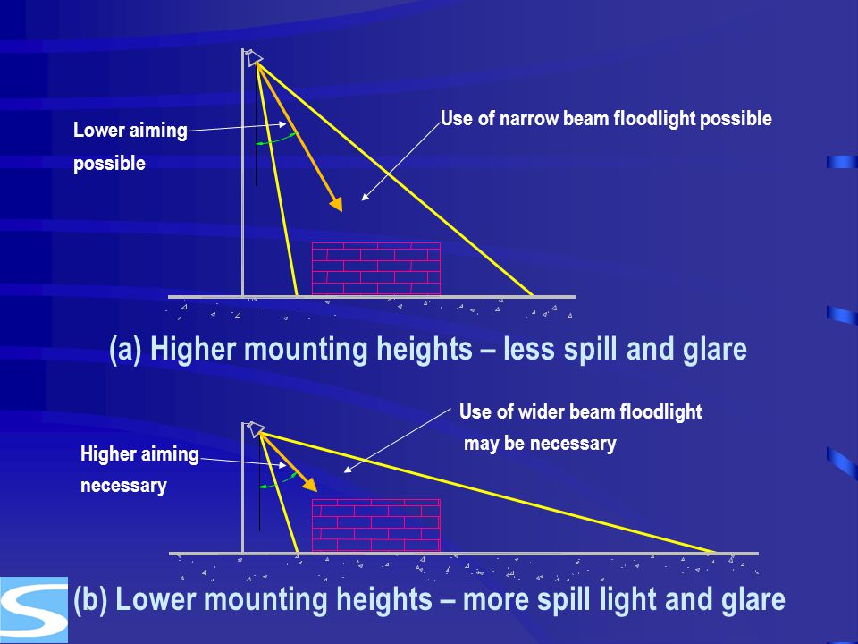 (a) Higher mounting heights – less spill and glare