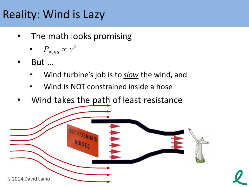 Reality: Wind is Lazy The math looks promising But …
