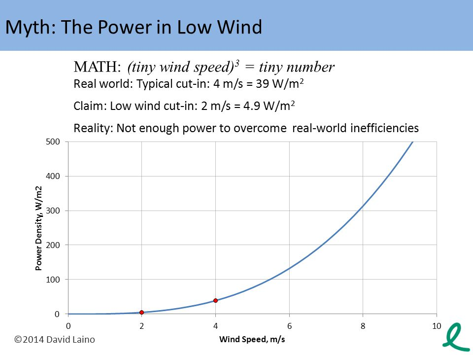 Myth: The Power in Low Wind