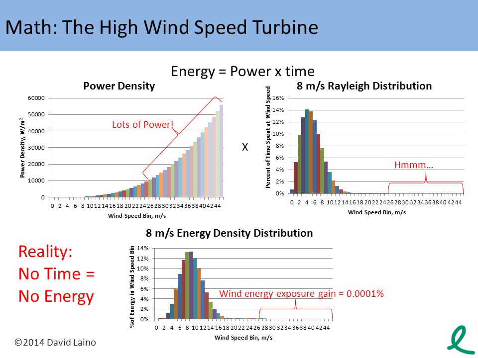 Math: The High Wind Speed Turbine
