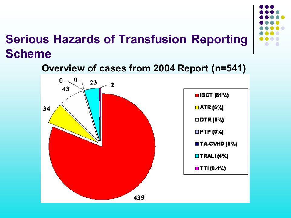 Serious Hazards of Transfusion Reporting Scheme