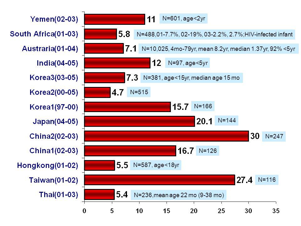 N=601, age<2yr N=488,01-7.7%, 02-19%, 03-2.2%, 2.7%;HIV-infected infant. N=10,025, 4mo-79yr, mean 8.2yr, median 1.37yr, 92% <5yr.