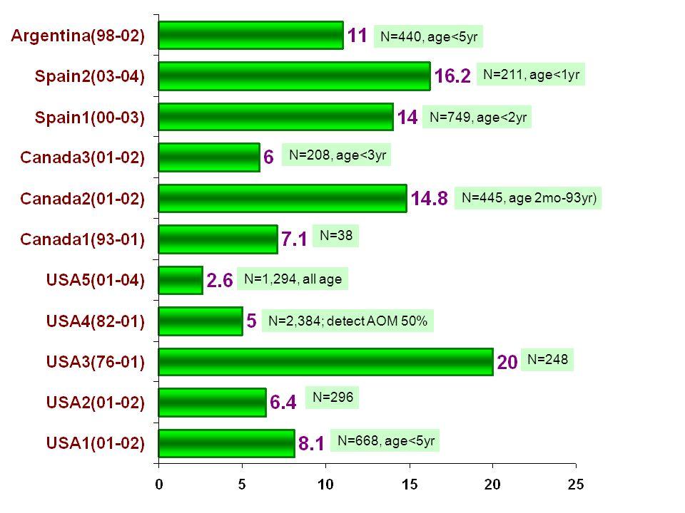 N=440, age<5yr N=211, age<1yr. N=749, age<2yr. N=208, age<3yr. N=445, age 2mo-93yr) N=38. N=1,294, all age.