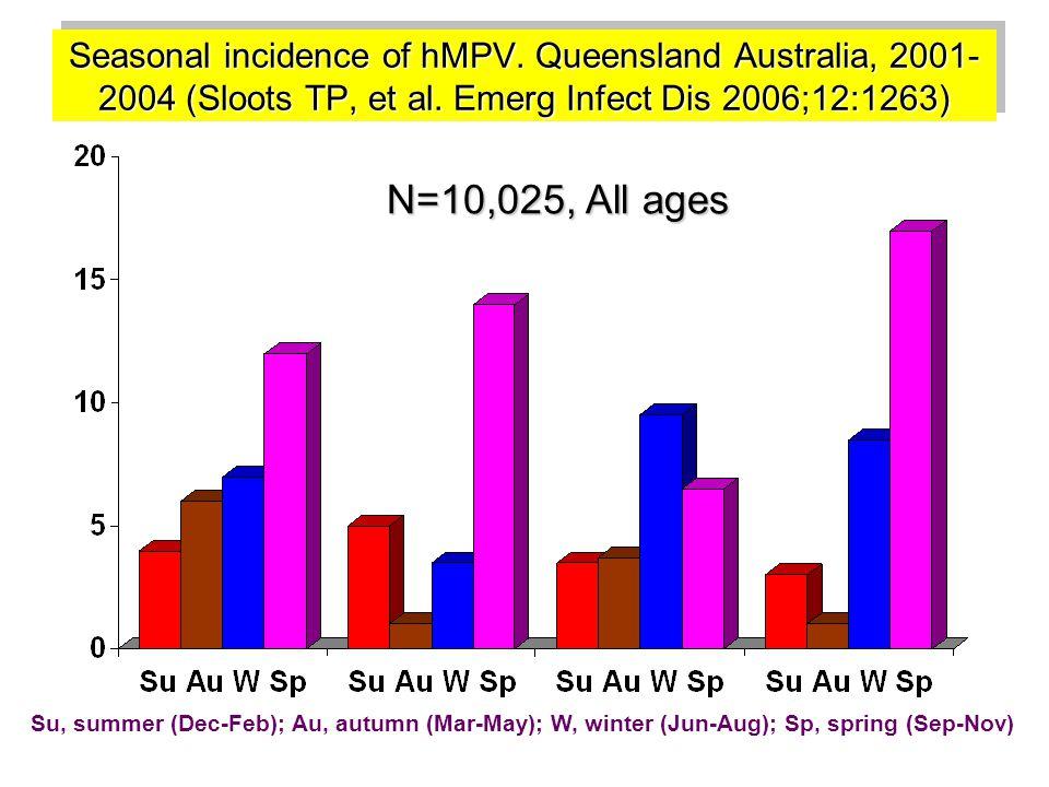 Seasonal incidence of hMPV