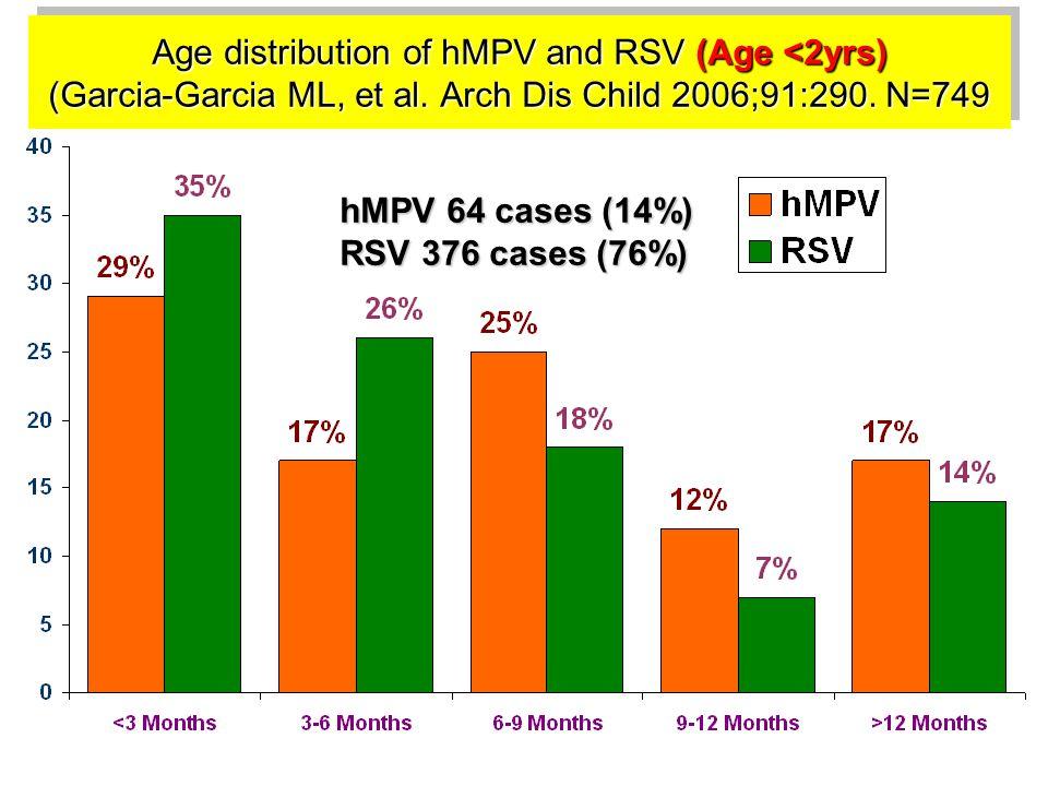 Age distribution of hMPV and RSV (Age <2yrs) (Garcia-Garcia ML, et al. Arch Dis Child 2006;91:290. N=749