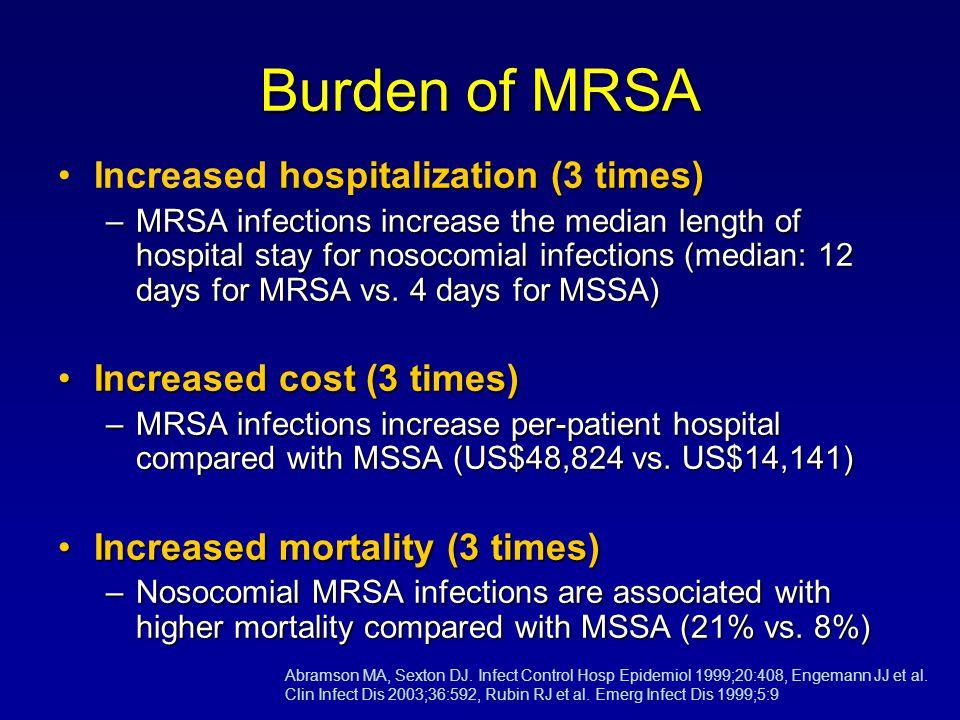 Burden of MRSA Increased hospitalization (3 times)
