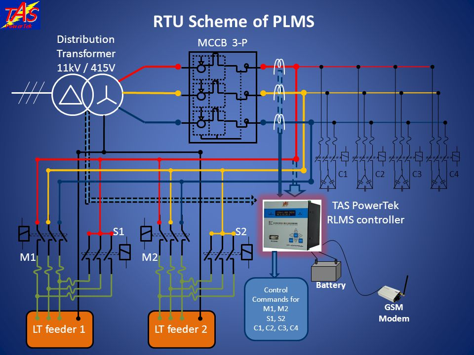 RTU Scheme of PLMS LT feeder 2 LT feeder 1 Distribution Transformer