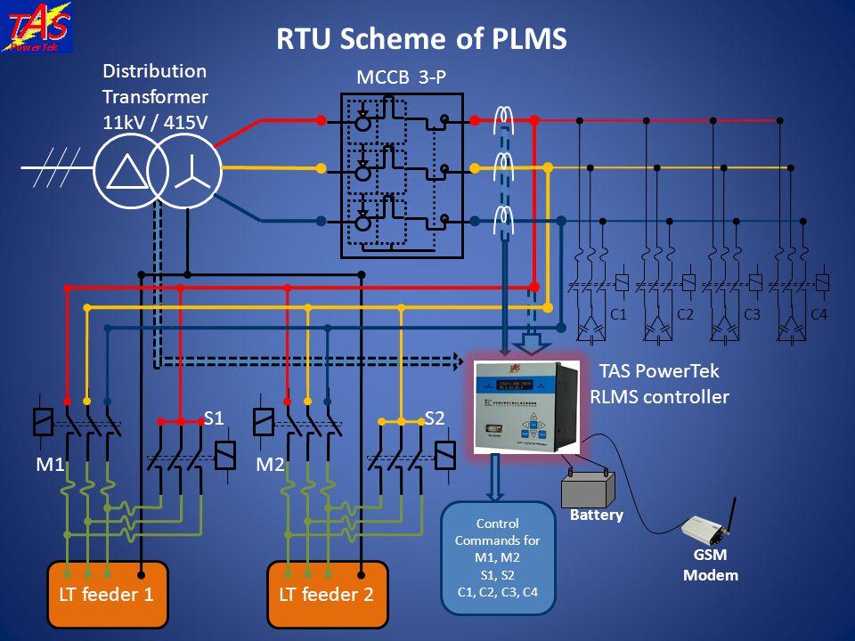 RTU Scheme of PLMS LT feeder 2 LT feeder 1 Distribution Transformer