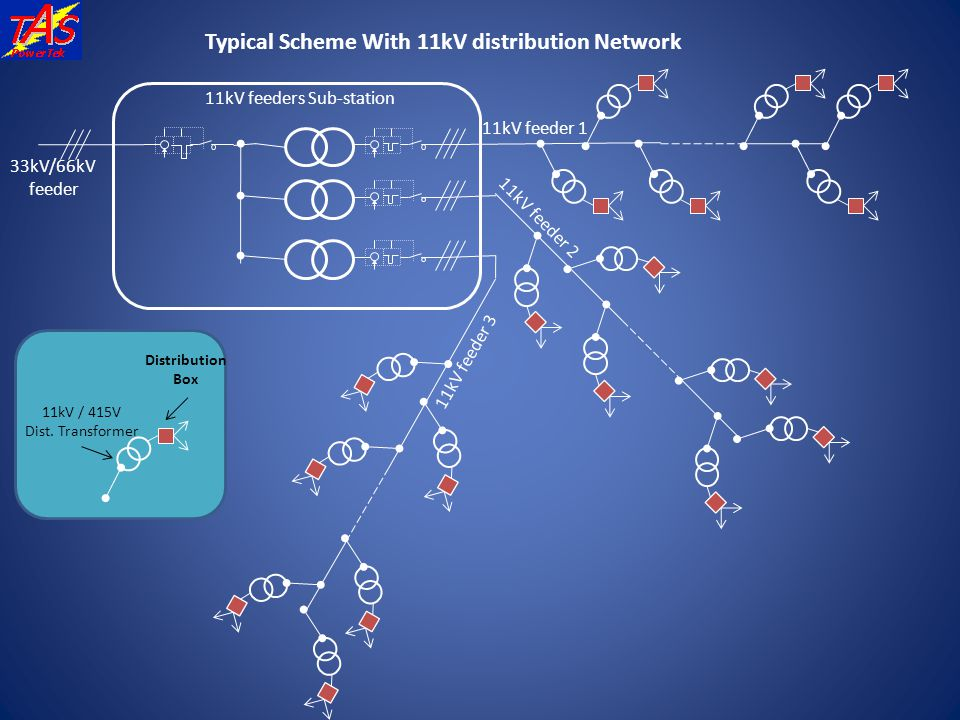 Typical Scheme With 11kV distribution Network