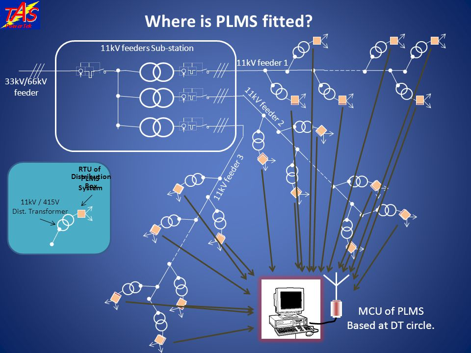 Where is PLMS fitted MCU of PLMS Based at DT circle.