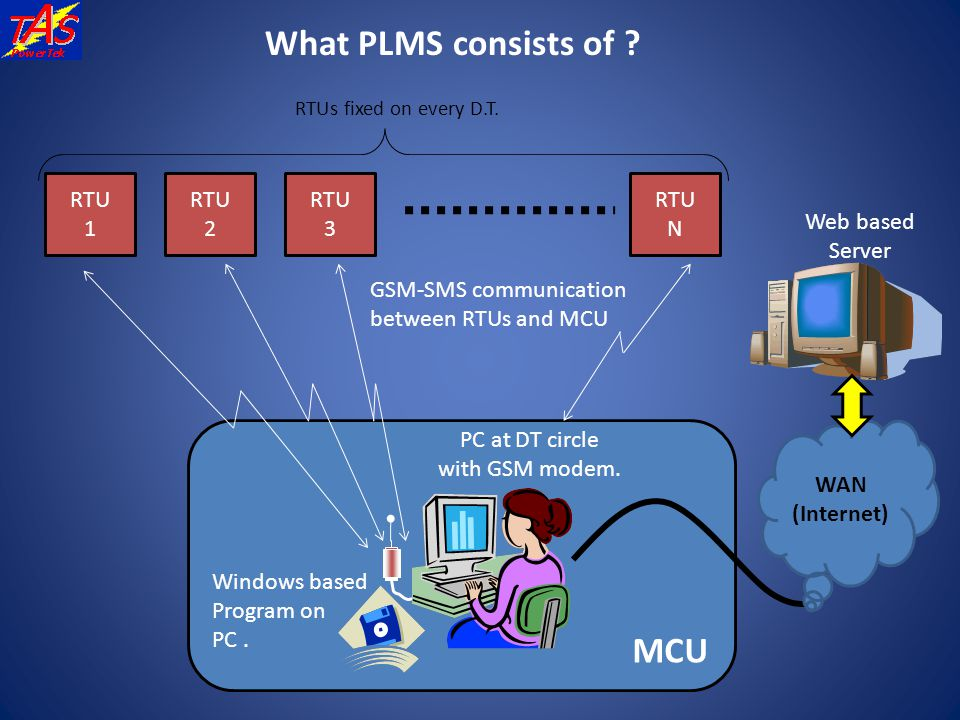 What PLMS consists of MCU RTU 1 2 3 N Web based Server