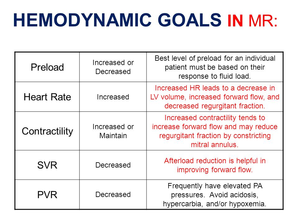 HEMODYNAMIC GOALS IN MR:
