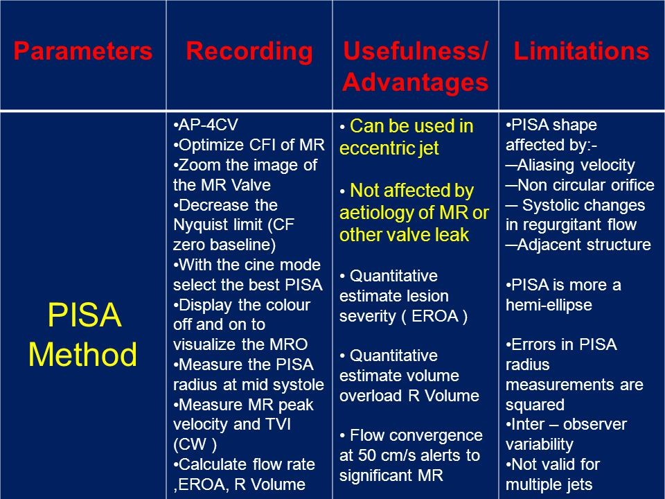 PISA Method Parameters Recording Usefulness/ Advantages Limitations
