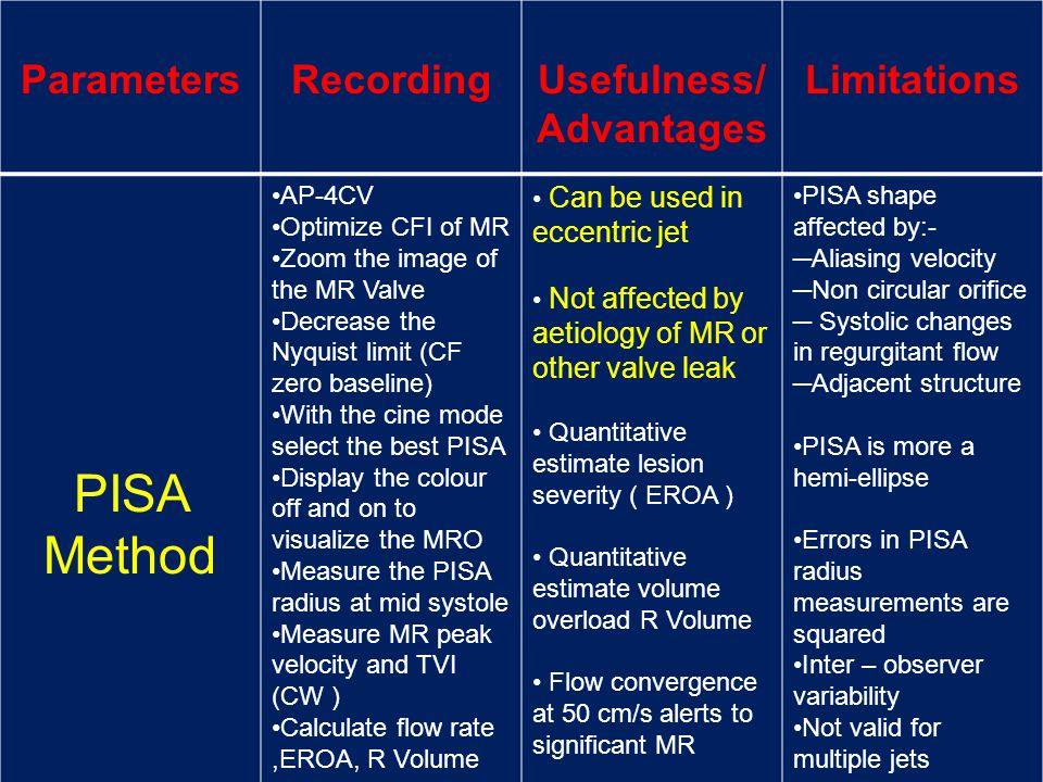 PISA Method Parameters Recording Usefulness/ Advantages Limitations