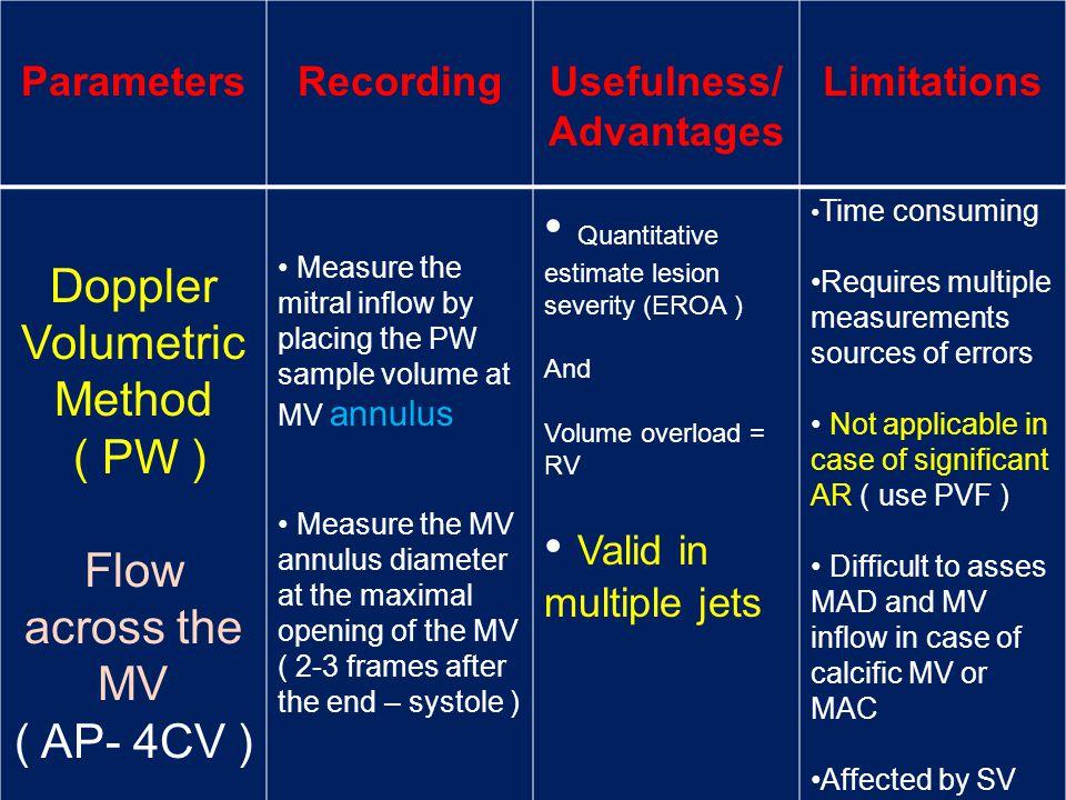 • Quantitative estimate lesion severity (EROA )