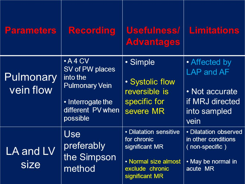Pulmonary vein flow LA and LV size Parameters Recording Usefulness/