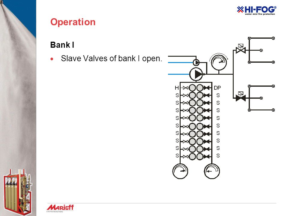 Operation Bank I Slave Valves of bank I open.