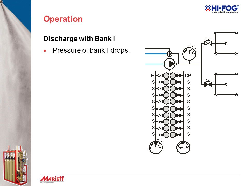 Operation Discharge with Bank I Pressure of bank I drops.