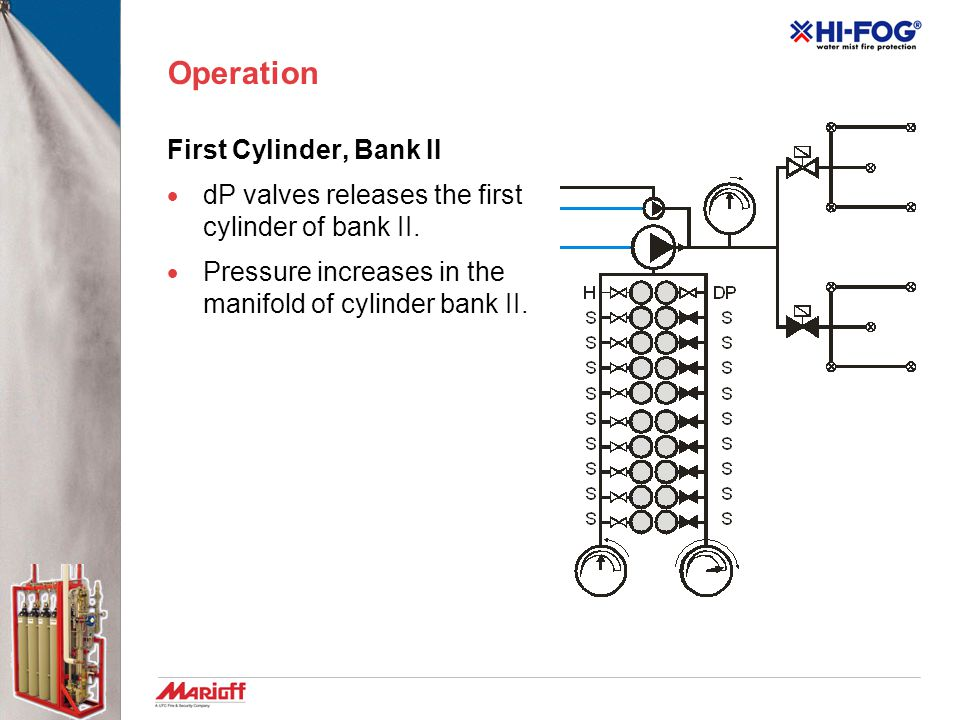 Operation First Cylinder, Bank II