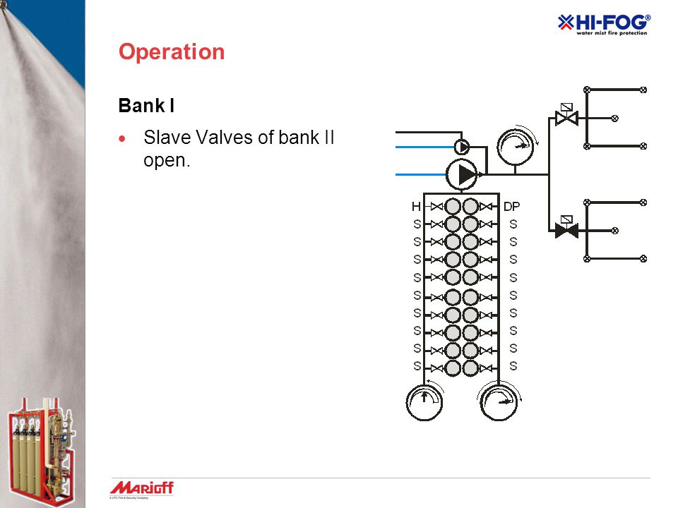 Operation Bank I Slave Valves of bank II open.