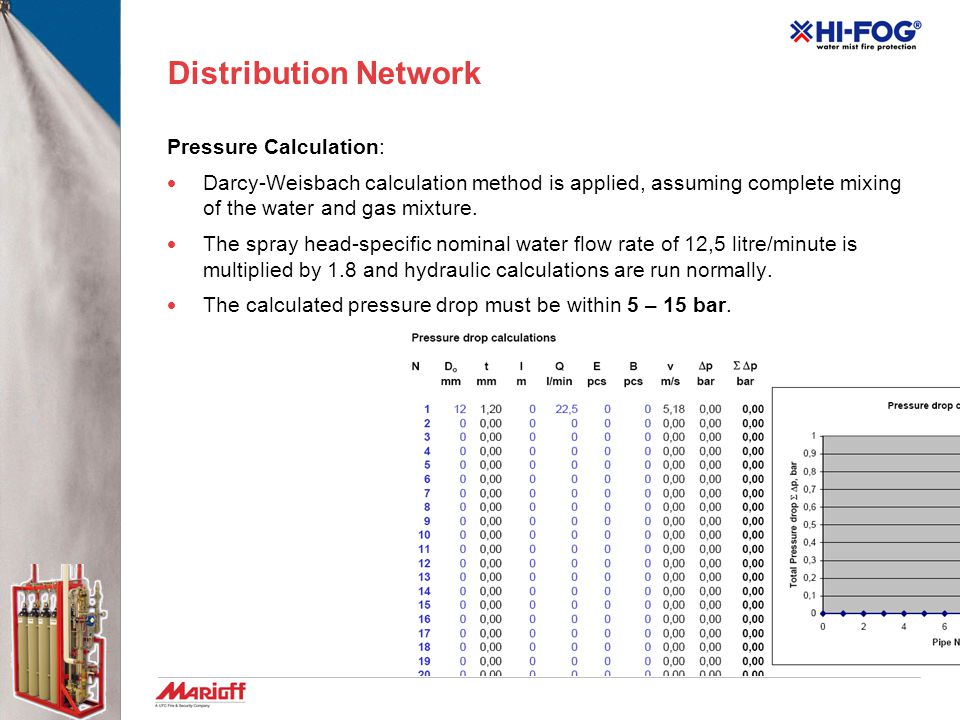Distribution Network Pressure Calculation:
