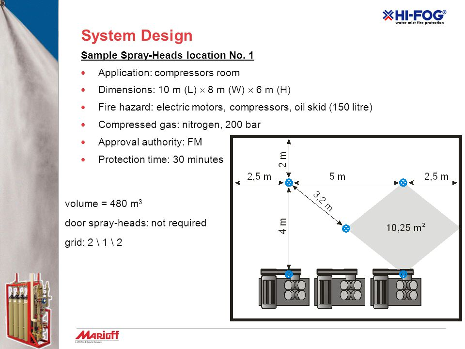 System Design Sample Spray-Heads location No. 1