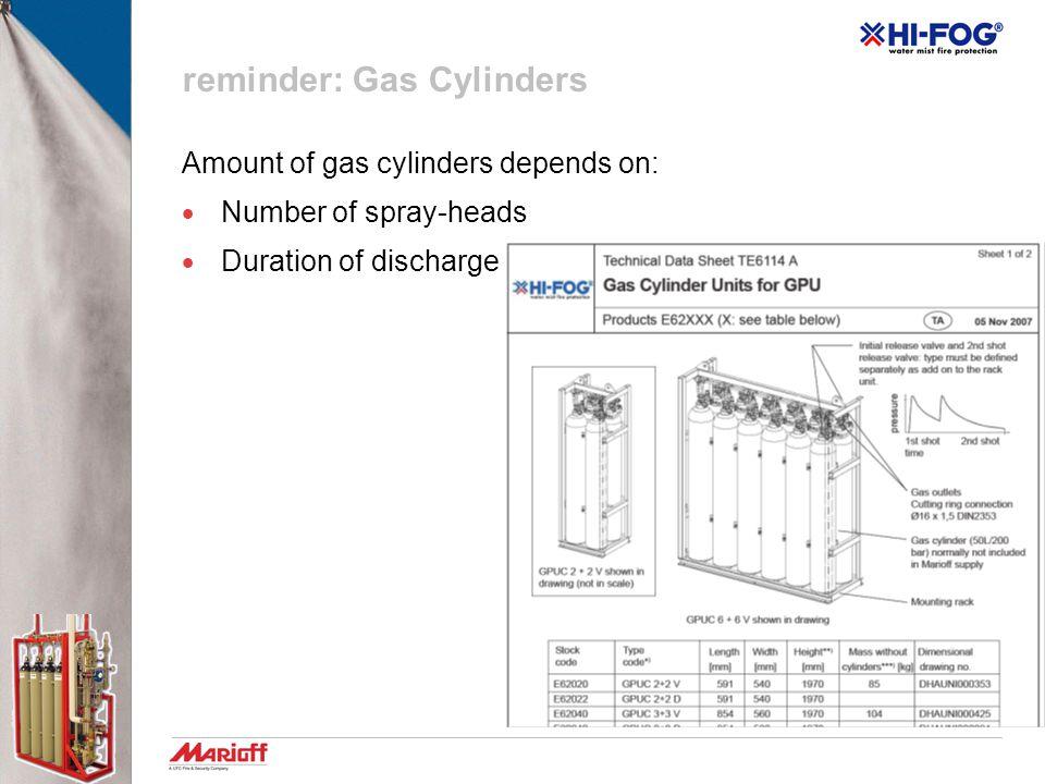 reminder: Gas Cylinders