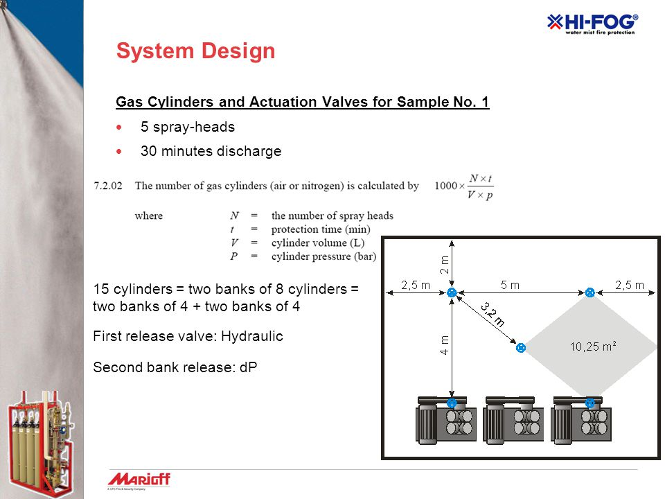 System Design Gas Cylinders and Actuation Valves for Sample No. 1