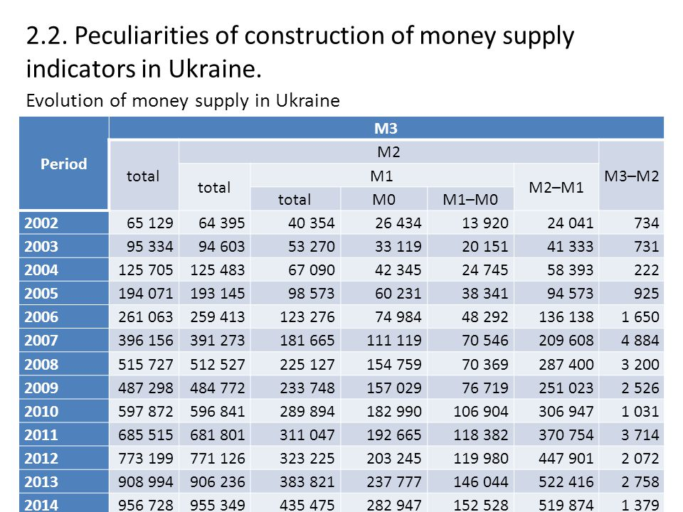 2.2. Peculiarities of construction of money supply indicators in Ukraine.