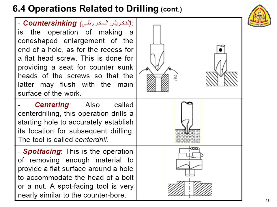 6.4 Operations Related to Drilling (cont.)