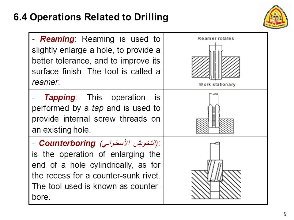 6.4 Operations Related to Drilling