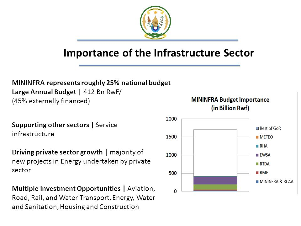 Importance of the Infrastructure Sector