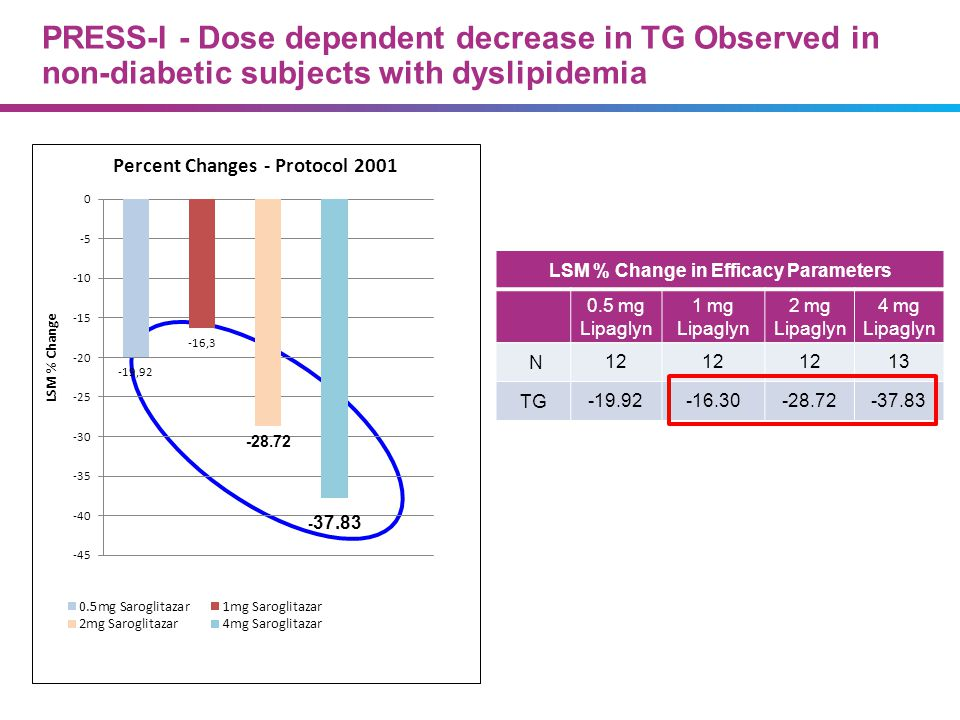 LSM % Change in Efficacy Parameters