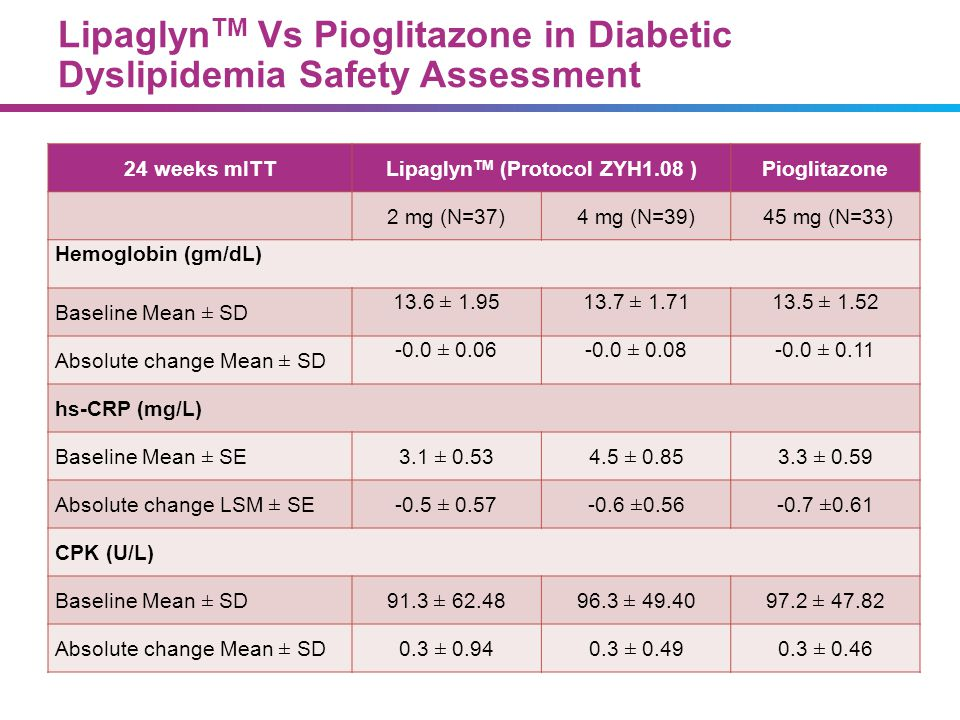 LipaglynTM Vs Pioglitazone in Diabetic Dyslipidemia Safety Assessment