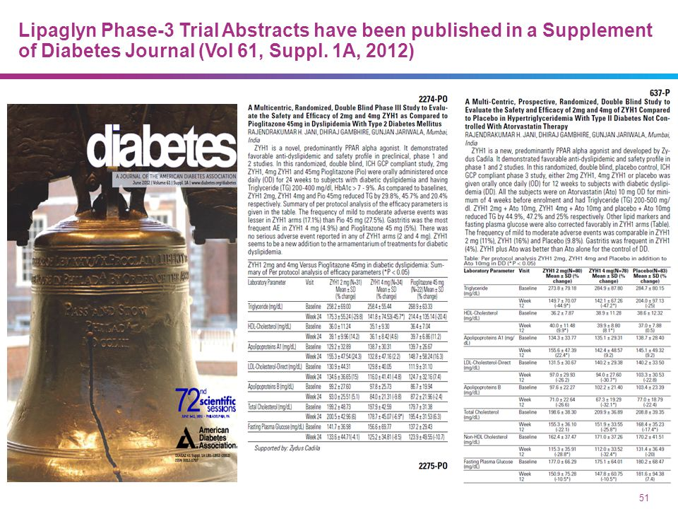 07/09/13 Phase-3 Clinical Data of LipaglynTM was Presented at 72nd ADA Meeting, June 2012, Philadelphia, USA.