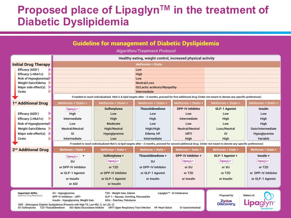 5656 07/09/13. Summary. Atherogenic Diabetic Dyslipidemia (ADD) is an important CVD risk factor.