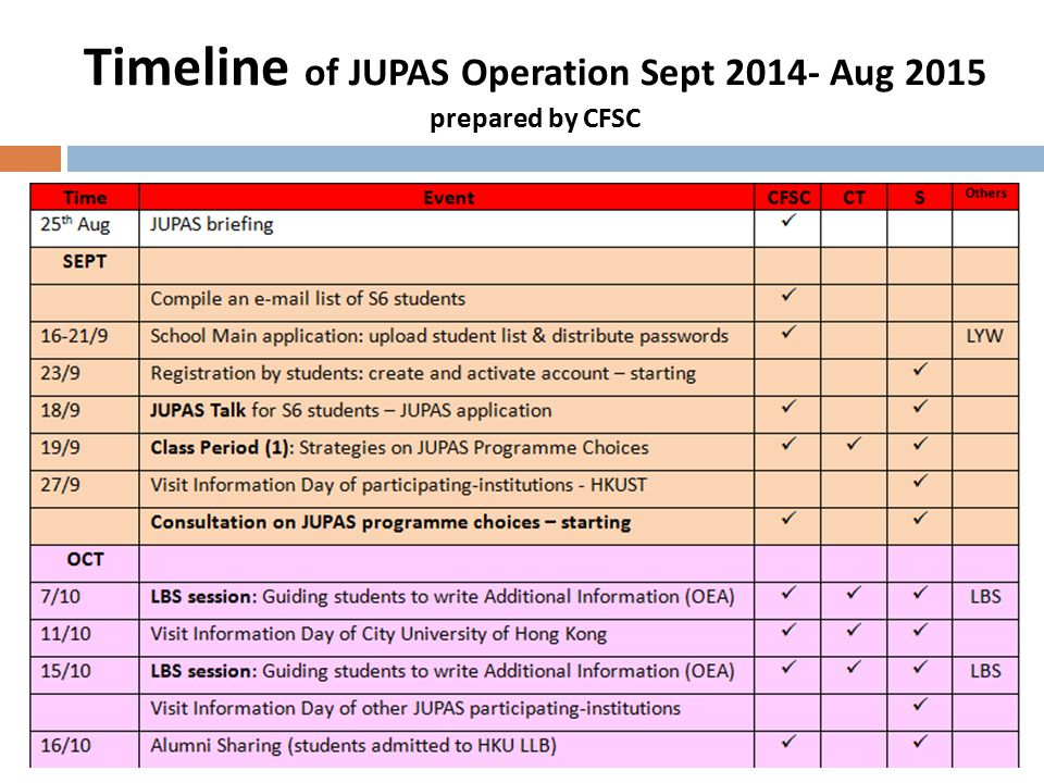 Timeline of JUPAS Operation Sept 2014- Aug 2015 prepared by CFSC