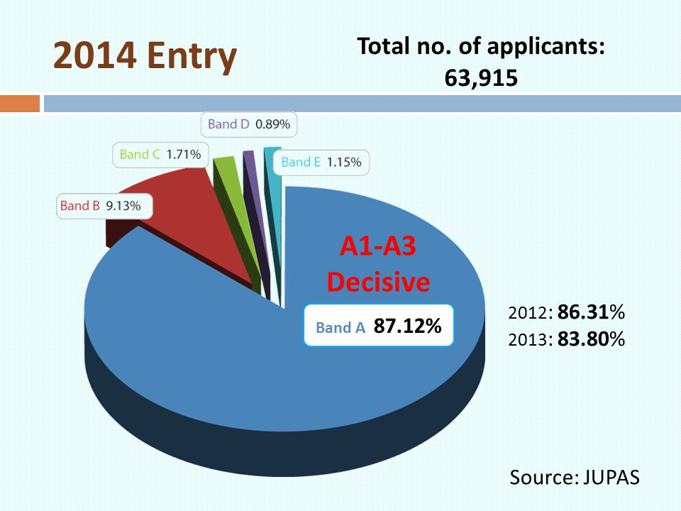 Total no. of applicants: 63,915