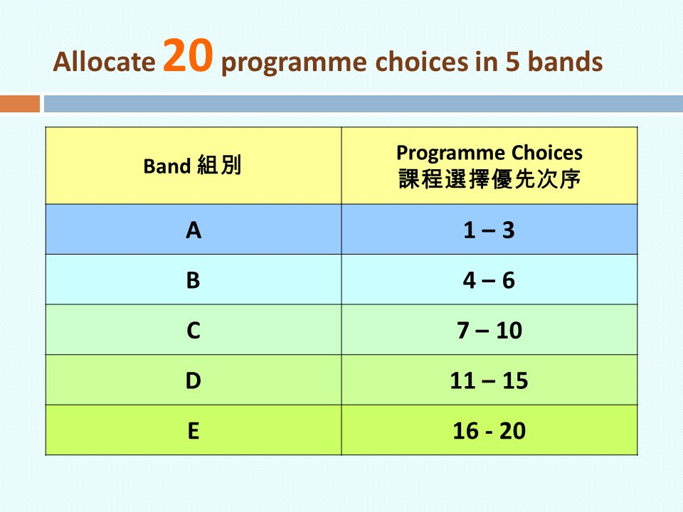 Allocate 20 programme choices in 5 bands