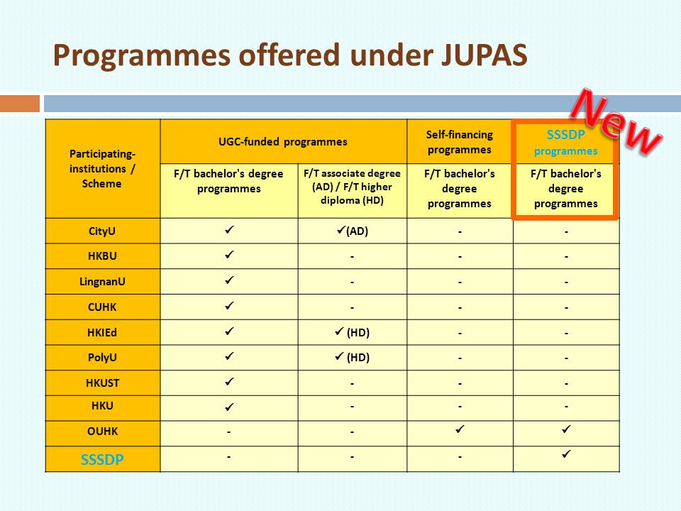 Programmes offered under JUPAS